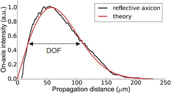 Energy Profile of a Magnified Axicon, Propagation Axis